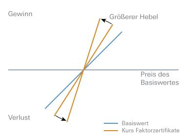 Faktor Zertifikate Deutsche Bank X Markets Hebelprodukte