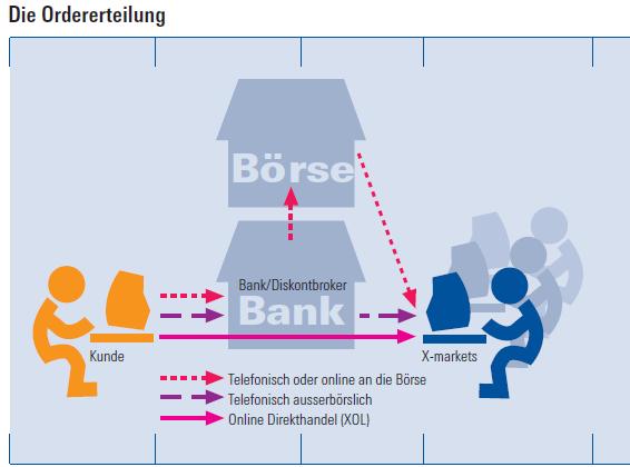 Einführung Ins Trading Deutsche Bank X Markets Hebelprodukte